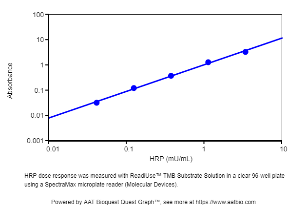AAT Bioquest/ReadiUse™ TMB Substrate Solution *Optimized for ELISA Assays with HRP Conjugates*/11003/1 L