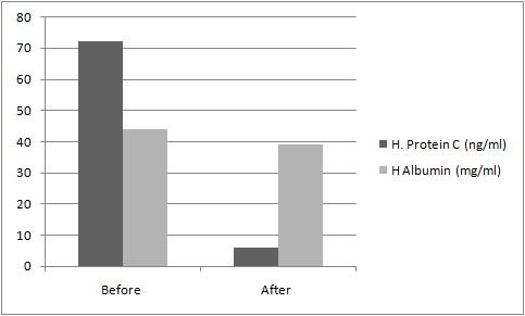 Assaypro/Human Protein C Deficient Plasma  (EDTA)/10 ml/D133305