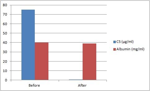 Assaypro/Human Complement C5 Deficient Plasma (Sodium Citrate)/10 ml/D510102