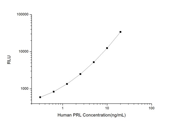 ELISAGenie/Human PRL (Prolactin) CLIA Kit (HUES00125)/Prolactin) CLIA Kit (HUES00125/HUES00125