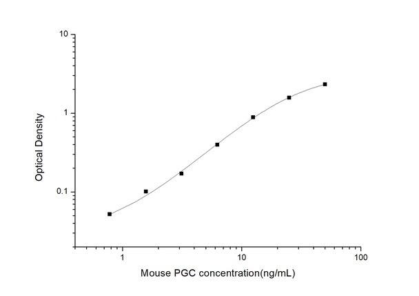 ELISAGenie/Mouse PGC (Pepsinogen C) ELISA Kit  (MOES01345)/Pepsinogen C) ELISA Kit  (MOES01345/MOES01345