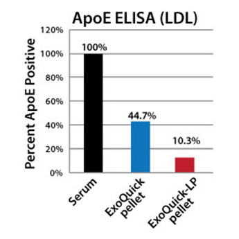 SBI/ExoQuick-LP for lipoprotein pre-clear & exosome isolation/EXOLP5A-1/5 Reactions