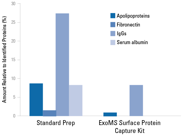 SBI/ExoMS™ Surface Protein Capture Kit (Tissue Culture)/ EXOMS111A-8/8 Reactions