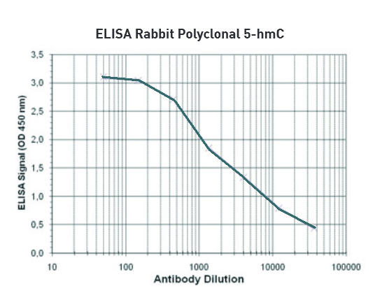 Bpsbioscience/Anti–5–hmC polyclonal antibody (rabbit)/25205/100 µl