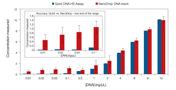 Graph showing quantification results using the Qubit Fluorometer and the NanoDrop Spectrophotometer over a range of DNA concentrations