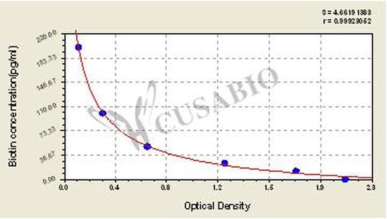 Cosmobiousa/Biotin ELISA Kit/1 x 96 rxns/CSB-E16209