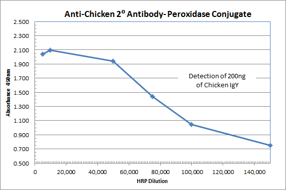 immunoreagents/Rabbit anti-Chicken IgY (H&L) - Affinity Pure, HRP Conjugate/1.0 mg/RbxCk-003-DHRPX