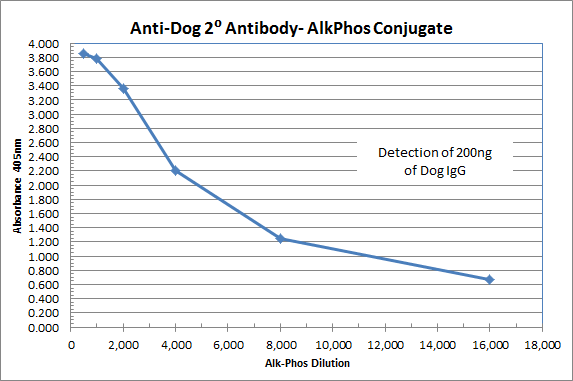 immunoreagents/Goat anti-Dog IgG (H&L) - Affinity Pure, ALP Conjugate/0.5 mg/GtxDg-003-DALP