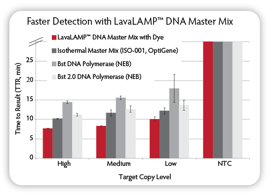Loop-Mediated Isothermal Amplification enzyme faster detection.