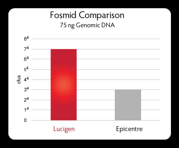 Fosmid Comparison