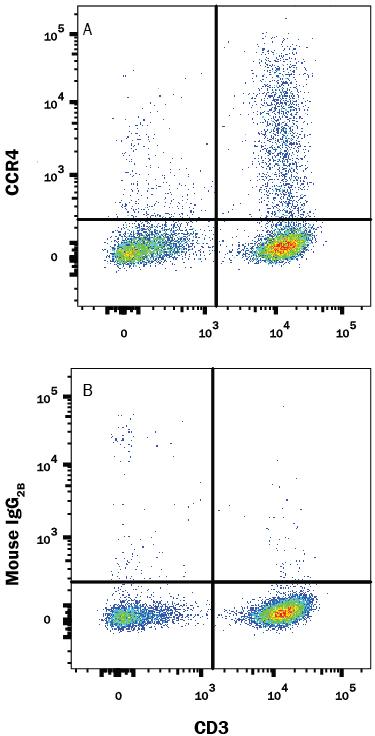 R&D Systems/Human CCR4 Antibody/MAB1567-500/500 ug