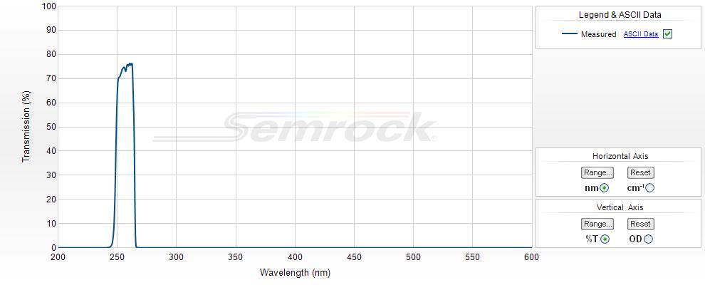 Semrock/266 nm RazorEdge ultrasteep long-pass edge filter/LP02-266RU-25/25 mm x 3.5 mm