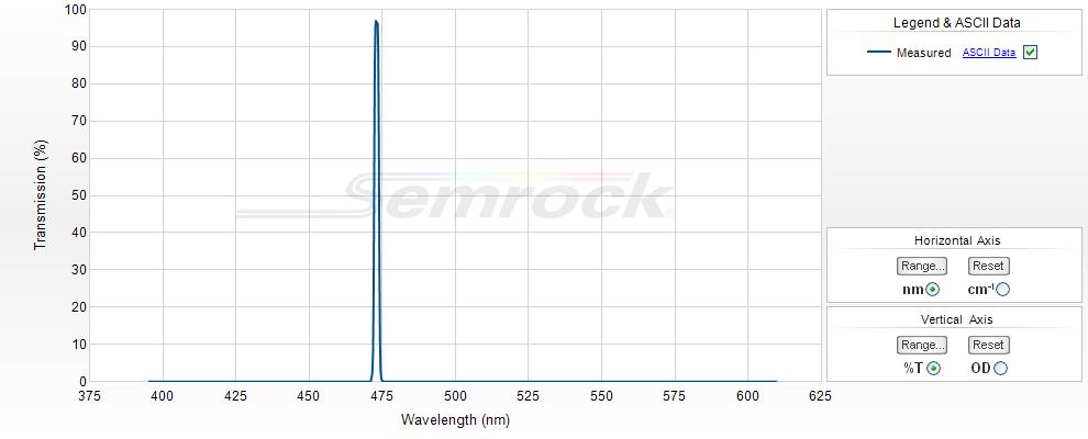 Semrock/473 nm MaxLine laser clean-up filter/LL01-473-25/25 mm x 3.5 mm
