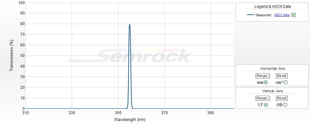 Semrock/355 nm MaxLine laser clean-up filter/LL01-355-12.5/12.5 mm x 3.5 mm