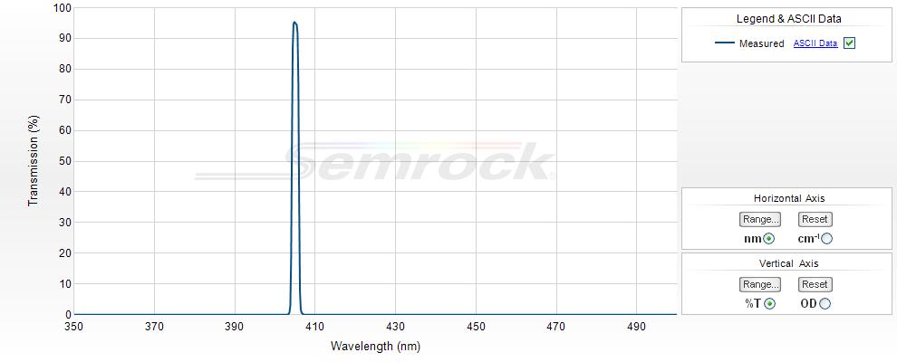 Semrock/532 nm StopLine single-notch filter/NF03-532E-25/25 mm x 3.5 mm