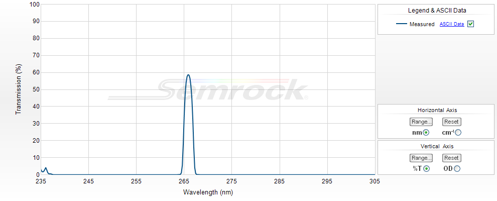 Semrock/266 nm MaxLine laser clean-up filter/LL01-266-12.5/12.5 mm x 3.5 mm
