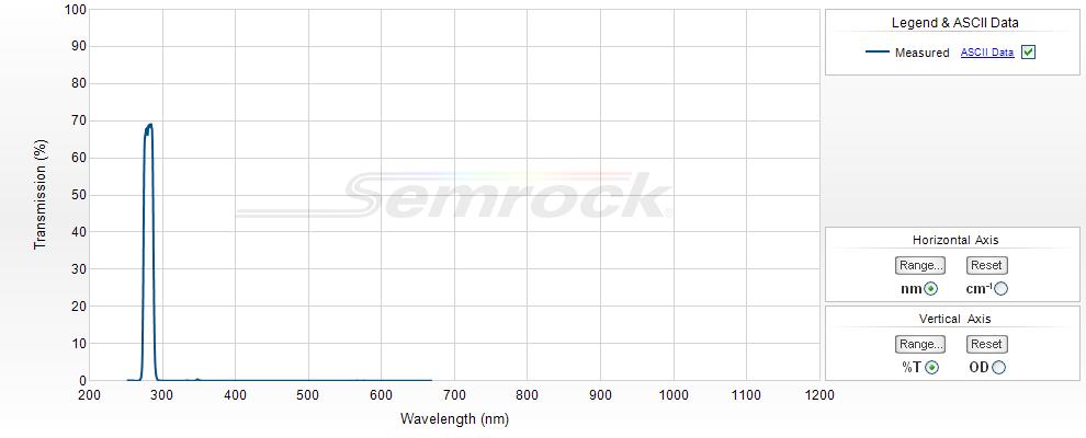 Semrock/325 nm RazorEdge ultrasteep long-pass edge filter/LP03-325RE-25/25 mm x 3.5 mm