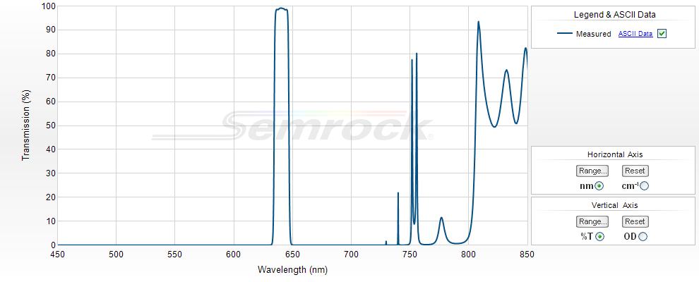 Semrock/647.1 nm MaxLine laser clean-up filter/LL01-647-25/25 mm x 3.5 mm
