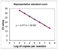 Virusys/EBV Real Time PCR/EK239